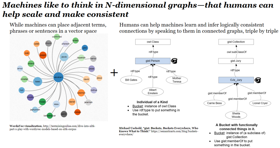 Machines can think in N dimensions and mine the various contexts described in multi-dimensional graphs - Alan Morrison for SEMANTiCS Conference